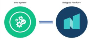 Netigate API